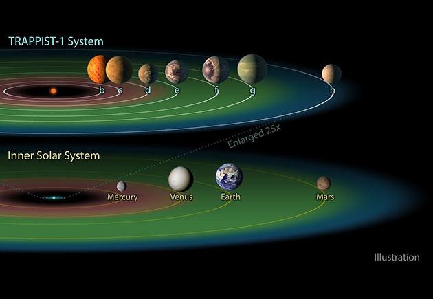 Grafischer Vergleich des Sonnensystems (u.) mit dem Planetensystem um den Stern Trappist-1 (o.) mit sieben dichtgepackten erdartigen Planeten – mindestens drei davon umkreisen ihren Stern innerhalb dessen lebensfreundlicher Zone. (Illu.) Copyright: NASA/JPL-Caltech
