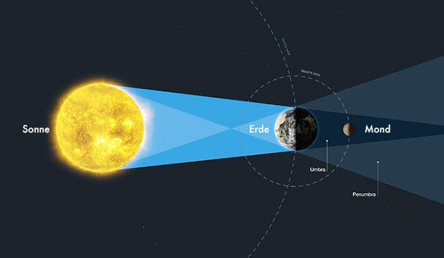 Grafische Darstellung einer totalen Mondfinsternis ESA/Hubble, M. Kornmesser