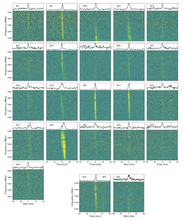 Das Ortungsprofil eines im November 2018 mit dem Radioteleskop Effelsberg detektierten FRB aus der Quelle FRB 121102. Copyright/Quelle: Cruce et al., ArXiv 2020