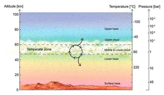 Schematische Darstellung der gemäßigten, potentiell selbst nach irdischen Maßstäben lebensfreundlichen, Zone innerhalb der Venusatmosphäre. Copyright/Quelle: S.Seager et al. (2020) / Astronomy