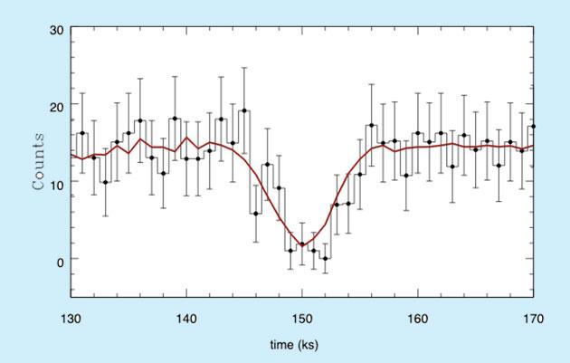 """Grafische Darstellung des """"Röntgen-Transists"""" des Objekts """"M51-ULS-1b"""". Copyright/Quelle: Stefano et al. / arXiv:2009.08987"""