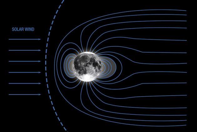 Grafische Darstellung des einstigen lunaren Magnetfeldes (Illu.). Copyright: NASA