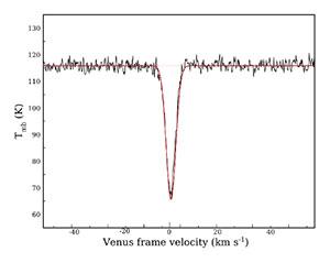 Die in der Venus-Atmosphäre detektierte Spektralsignatur von Glycin. Copyright: Manna, Pal u. Hazra, via ArXiv.org (Grafik)