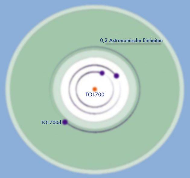 Grafische Darstellung des TOI-700-Systems (Illu.) Copyright: Rodriguez et al 2020 (bearb. v. grenzwissenschaft-aktuell.de)