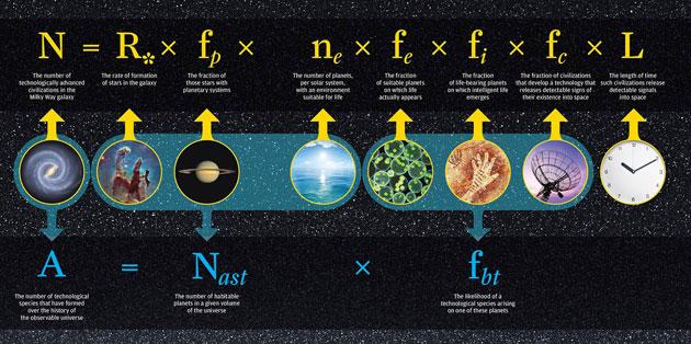 Die Drake-Gleichung zur Berechnung der Anzahl technologisch entwickelter Zivilisationen in der Milchstraße. Klicken Sie auf die Abbildung, um zu einer vergrößerten Darstellung zu gelangen. Copyright/Quelle: University of Rochester