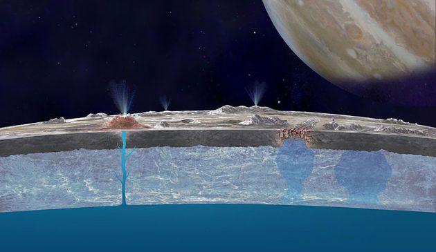 Schaubild zur bisherigen Vorstellung der Quelle der sich aus dem verborgenen Ozean speisenden Europa-Fontänen. Das neue Modell vermutet hingegen, dass einige Fontänen wandernden Wassertaschen im Eispanzer entspringen (siehe Titel-Abbildung). Copyright: NASA/JPL-Caltech