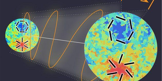 Ausschnitt des kosmischen Mikrowellenhintergrundes (CMB), der vor 13,8 Milliarden Jahren emittiert wurde (links) und schließlich heuet auf der Erde beobachtet wird (rechts). Auf dem Weg zu uns ändert sich dabei die Richtung, in der die elektromagnetische Welle oszilliert, um den Winkel β (orangefarbige Linie). Diese Rotation könnte durch die Interaktion des CMB-Lichts mit Dunkler Materie oder Dunkler Energie entstehen und so das charakteristische Muster der Polarisation (schwarze Linien in den Ausschnitten) ändern. Die roten bzw. blauen Areale in den Ausschnitten zeigen heiße bzw. kalte Regionen des kosmischen Mikrowellenhintergrunds. Copyright: Y. Minami / KEK