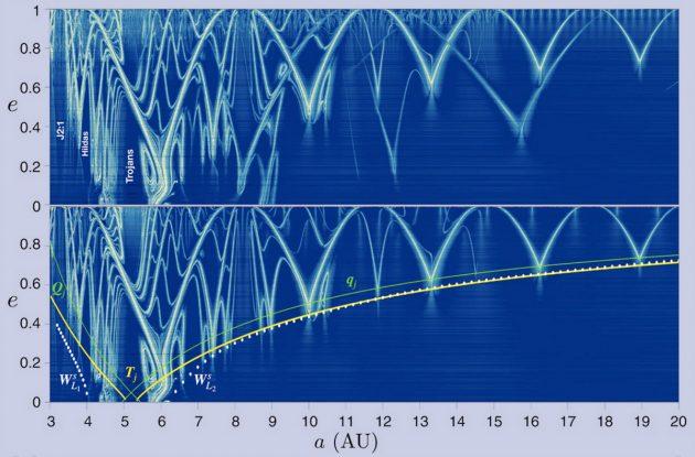 """Visualisierung der interplanetaren """"Schnellstraßen"""" durchs Sonnensystem. Copyright: Todorovic et al., SciAdv, 2020"""