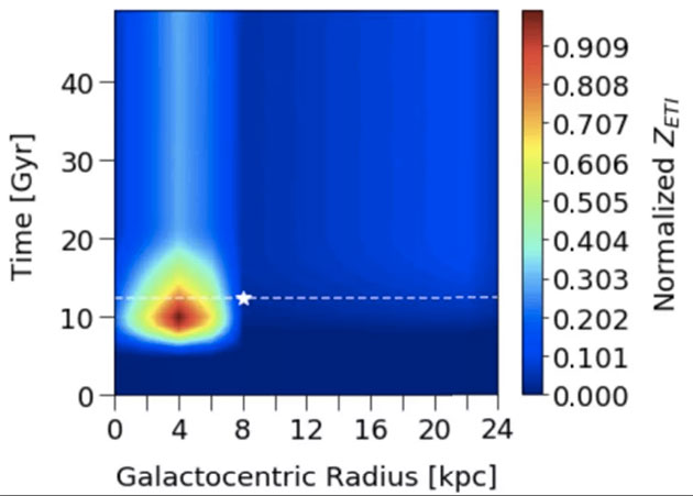 Die Grafik illustriert das Alter der Milchstraße in Jahrmilliarden (Y-Achse) gegen die Distanz zu Galaktischen Zentrum (X-Achse) und offenbart den Höhepunkt der Wahrscheinlichkeit für die Entstehung von Zivilisationen rund 8 Milliarden Jahre nach der Entstehung unserer Galaxie in einer Distanz von rund 13.000 Lichtjahren. Der weiße Stern markiert die derzeitige Position unserer Sonne. Copyright:/Quelle: Cai et al., ArXiv.org 2020