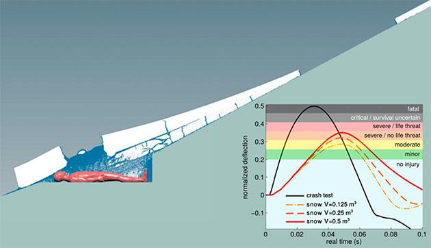 Simulation der Dynamik einer Schneebrettlawine und ihrer Auswirkungen auf den menschlichen Körper. Copyright: Gaume/Puzrin