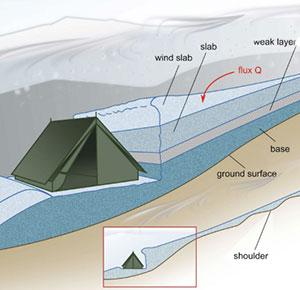 Darstellung des in den Hang unterhalb einer kleinen Bergschulter geschnittenen ebenen Zeltplatzes mit der vom Wind verfrachteten Schneeablagerung oberhalb des Zelts. Copyright: Gaume/Puzrin