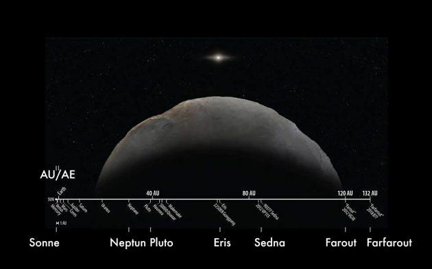 Grafische Darstellung der Distanzen im Sonnensystem (Illu.). Copyright: Roberto Molar Candanosa, Scott S. Sheppard (Carnegie Institution for Science) und Brooks Bays (Universität von Hawaii)