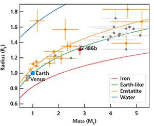 Aufbau ferner Welten: Das Diagramm zeigt eine Abschätzung der inneren Zusammensetzung ausgewählter Exoplaneten, basierend auf ihren Massen und Radien in Erdeinheiten. Die rote Markierung steht für Gliese 486b, und orangefarbene Symbole zeigen Planeten um kühle Sterne wie Gliese 486. Graue Punkte kennzeichnen Planeten, die von heißeren Sternen beherbergt werden. Die farbigen Kurven zeigen die theoretischen Masse-Radius-Beziehungen für reines Wasser bei 700 Kelvin (blau), für das Mineral Enstatit (orange), für die Erde (grün) und für reines Eisen (rot). Zum Vergleich sind im Diagramm zusätzlich die Venus und die Erde markiert. Copyright: Trifonov et al. / MPIA-Grafikabteilung