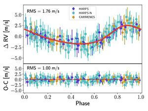 """Phasenkurve der Beeinflussung des Sterns """"GJ 740"""" durch seine Super-Erde """"GJ 740b"""". Copyright: Toledo-Padrón et al., 2021"""