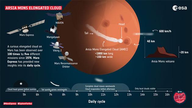Infografik zum Profil der Mars-Wolke. (Klicken Sie auf die Bildmitte, um zu einer vergrößerten Darstellung zu gelangen. Copyright: ESA
