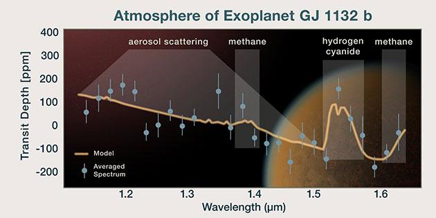 """Infografik zum Spektrum der Atmosphäre des erdartigen Planeten """"GJ 1132 b"""" (Illu.). Die orangefarbene Linie bildet das Modellspektrum im Vergleich zum beobachteten Spektrum (blaue Punkte) ab. Entsprechend besteht die Atmosphäre hauptsächlich aus Wasserstoff, vermischt mit Methan und Hydrogenzyanid. Copyright: NASA, ESA, and P. Jeffries (STScI)"""