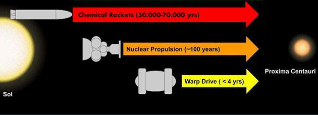 Verschiedene Arten von Raumschiffen würden eine unterschiedliche Zeitspanne brauchen, um von unserem Sonnensystem zu Proxima Centauri (dem nächstgelegenen bekannten Stern) zu reisen. Derzeit wäre die einzige Möglichkeit die Verwendung einer chemischen Rakete, was eine Reisezeit von über 50.000 Jahren bedeuten würde (Illu.). Copyright: E. Lentz