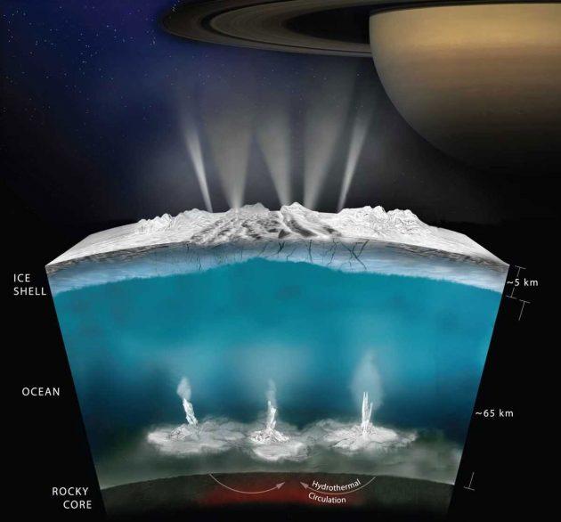 Künstlerische Darstellung des Inneren des Saturnmondes Enceladus, unter dessen eisiger Oberfläche sich ein an Nährstoffen reicher und wahrscheinlich von hydrothermalen Quellen gespeister flüssiger Wasserozean befinden (Illu.). Copyright: ASA/JPL-Caltech/Southwest Research Institute