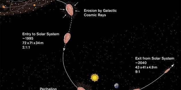 Diagramm der Geschichte ʻOumuamuas nach Desch und Jackson: Diese begann vor rund 0,4 Milliarden Jahren in einem fernen Sonnen- bzw. Planetensystem. Durch kosmische Strahlen begann die Erosion des Objekts, die sich bei Eintreten ins Sonnensystem und der Annäherung an die Sonne fortsetzte und dem Objekt so zusehends seine vermutlich Splitter-artige Form verlieh. Copyright/Quelle: S. Selkirk/ASU / AGU