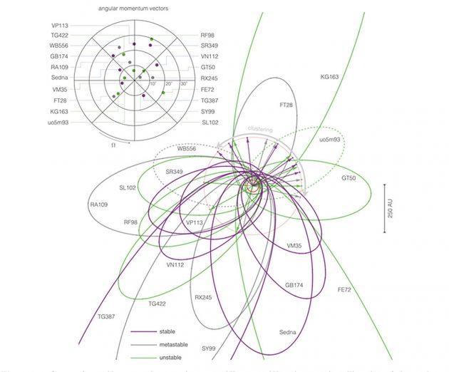 Grafische Darstellung der bislang 19 bekannten abweichenden transneptunischen Objekte, anhand derer Brown und Batygin auf die Existenz eines weiteren, neuen Planeten im Sonnensystem schließen (Illu.). Copyright: Brown u. Batygin, 2021 / Arxiv.org