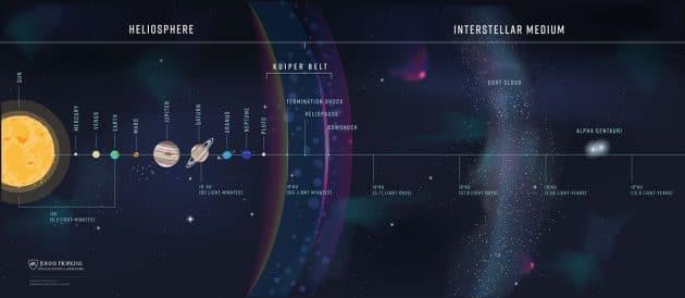 Grafische Darstellung unseres Sonnensystems und des interstellaren Raumes bis zu unserem Nachbarsystem Alpha Centauri (Illu.). Klicken Sie auf die Bildmitte, um zu einer vergrößerbaren Darstellung zu gelangen. Copyright: Johns Hopkins APL