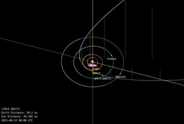 "Bahndiagramm des Objekts ""2014 UN271"" (weiß). Copyright: JPL Solar System Dynamics"