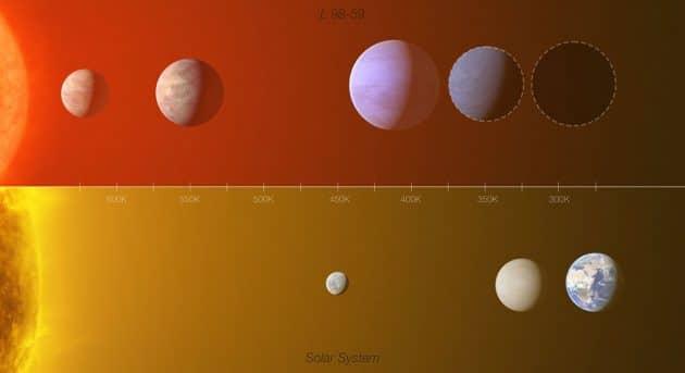Grafischer Vergleich zwischen dem Exoplanetensystem L 98-59 (oben) und einem Teil des inneren Sonnensystems mit Merkur, Venus und Erde (Illu.). Copyright: ESO/L. Calçada/M. Kornmesser (Acknowledgment: O. Demangeon)