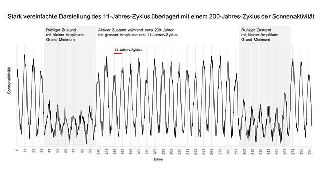 Diese stark vereinfachte Darstellung veranschaulicht schematisch das Auftreten von Grand Minima – Zeiträume mit geringer Sonnenaktivität – in einem Abstand von etwa 200 Jahren. In Realität sind die Schwankungen der Sonnenaktivität sehr viel unregelmäßiger und mit vielen weiteren Zyklen überlagert. Copyright/Quelle: eawag/ETH Zürich